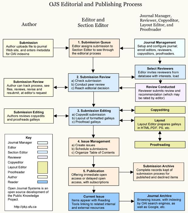 OJS编审与出版流程
